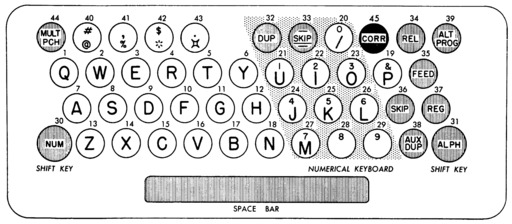 image link-to-ibm-model-24-and-26-keypunches-bitsavers-A24-0520-2_24-26_Keypunches-p36-img37-model-26-keyboard-layout-sf0.jpg
