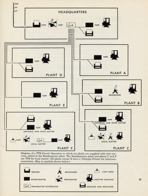 image link-to-linotype-handbook-for-teletypesetter-operation-1951-hms-0600rgb-041-crop-4656x6144-scale-2048x2703-sf0.jpg