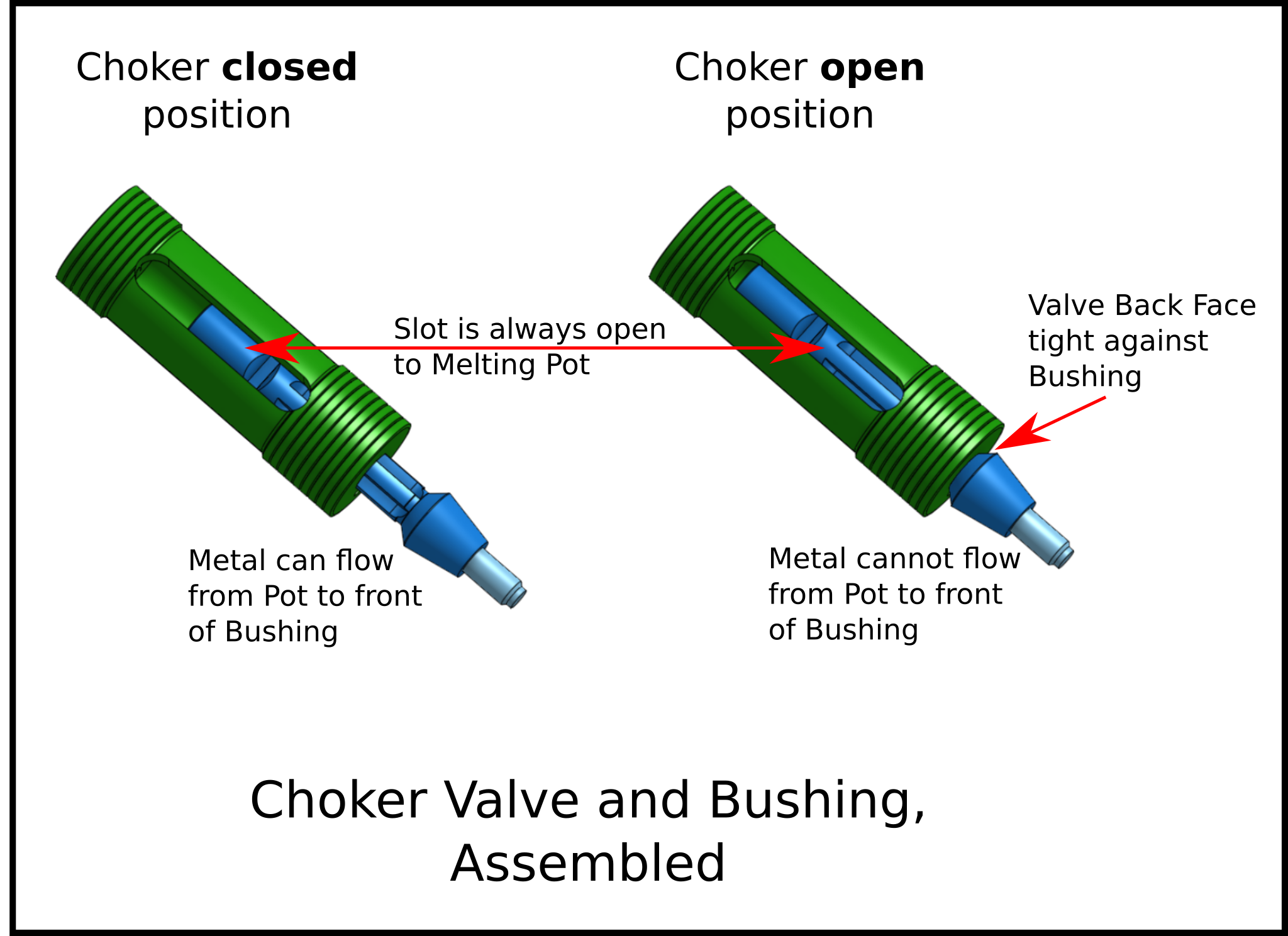 Replacement of the valve bushing: mechanism design