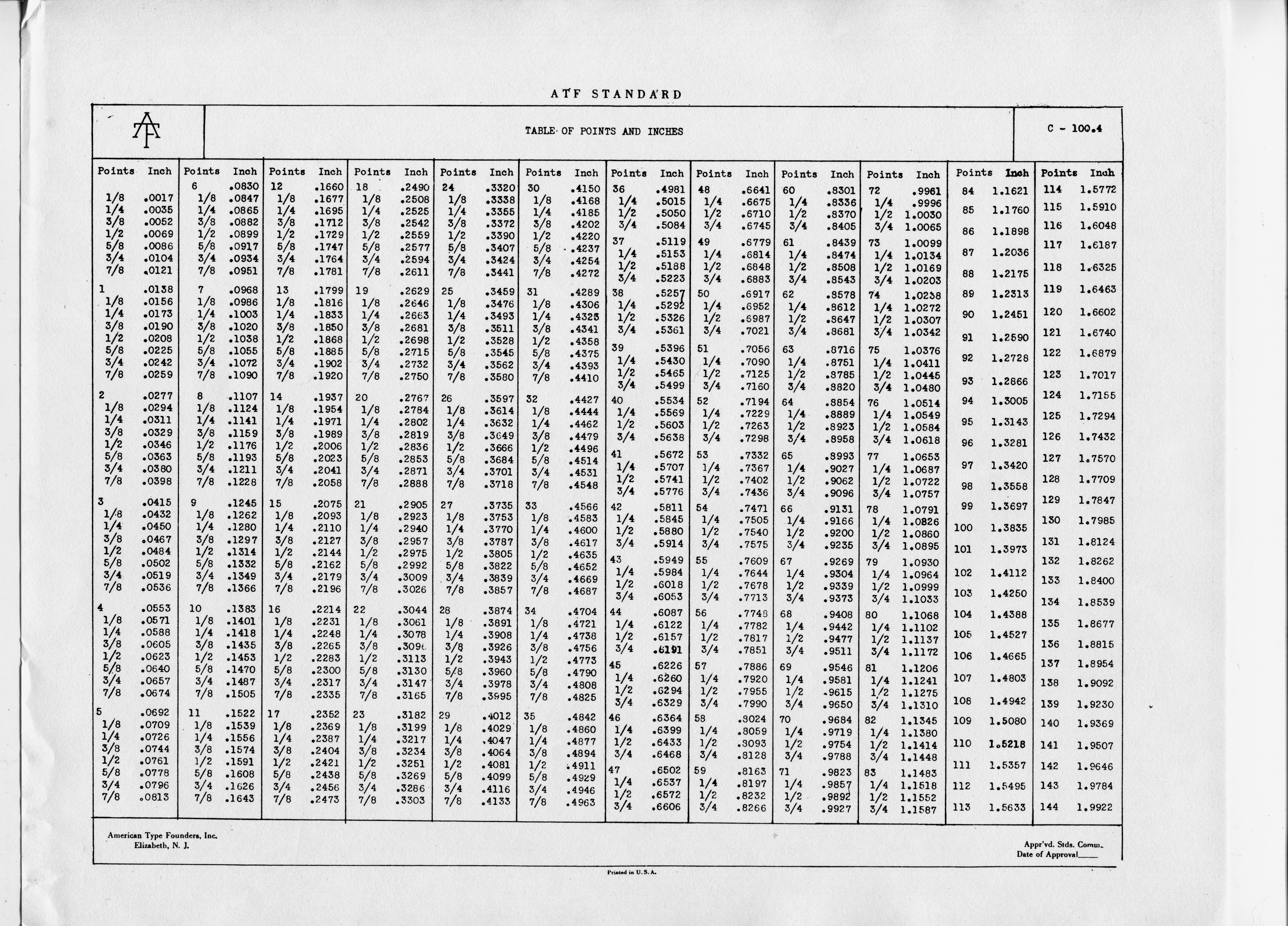 Point and pica conversion tables atf standard table of points and inches photocopy via saxe 0600greyg nvjuhfo Choice Image