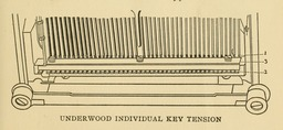 image link-to-evolutionoftypew00oden_orig_0075-extract-p069-underwood-individual-key-tension-sf0.jpg