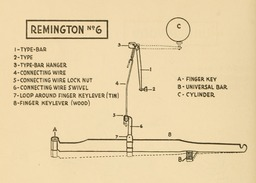 image link-to-evolutionoftypew00oden_orig_0148-extract-p134-typebar-action-remington-no-6-sf0.jpg