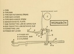 image link-to-evolutionoftypew00oden_orig_0151-extract-p137-typebar-action-monarch-sf0.jpg