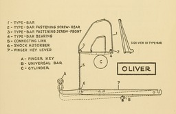 image link-to-evolutionoftypew00oden_orig_0151-extract-p137-typebar-action-oliver-sf0.jpg