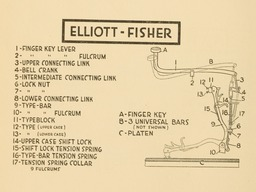 image link-to-evolutionoftypew00oden_orig_0154-extract-p140-typebar-action-elliott-fisher-sf0.jpg