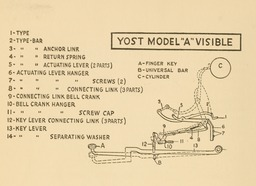 image link-to-evolutionoftypew00oden_orig_0154-extract-p140-typebar-action-yost-model-a-visible-sf0.jpg