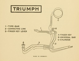 image link-to-evolutionoftypew00oden_orig_0155-extract-p141-typebar-action-triumph-sf0.jpg