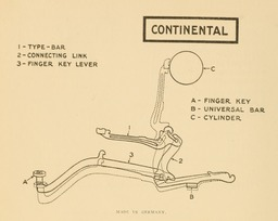 image link-to-evolutionoftypew00oden_orig_0156-extract-p142-typebar-action-continental-sf0.jpg