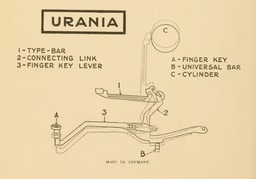 image link-to-evolutionoftypew00oden_orig_0156-extract-p142-typebar-action-urania-sf0.jpg