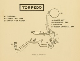 image link-to-evolutionoftypew00oden_orig_0157-extract-p143-typebar-action-torpedo-sf0.jpg