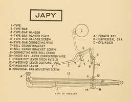 image link-to-evolutionoftypew00oden_orig_0158-extract-p144-typebar-action-japy-sf0.jpg