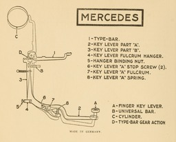 image link-to-evolutionoftypew00oden_orig_0158-extract-p144-typebar-action-mercedes-sf0.jpg