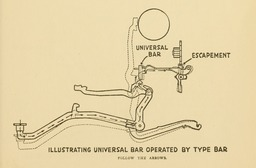 image link-to-evolutionoftypew00oden_orig_0159-extract-p145-escapement-universal-bar-operated-by-type-bar-sf0.jpg