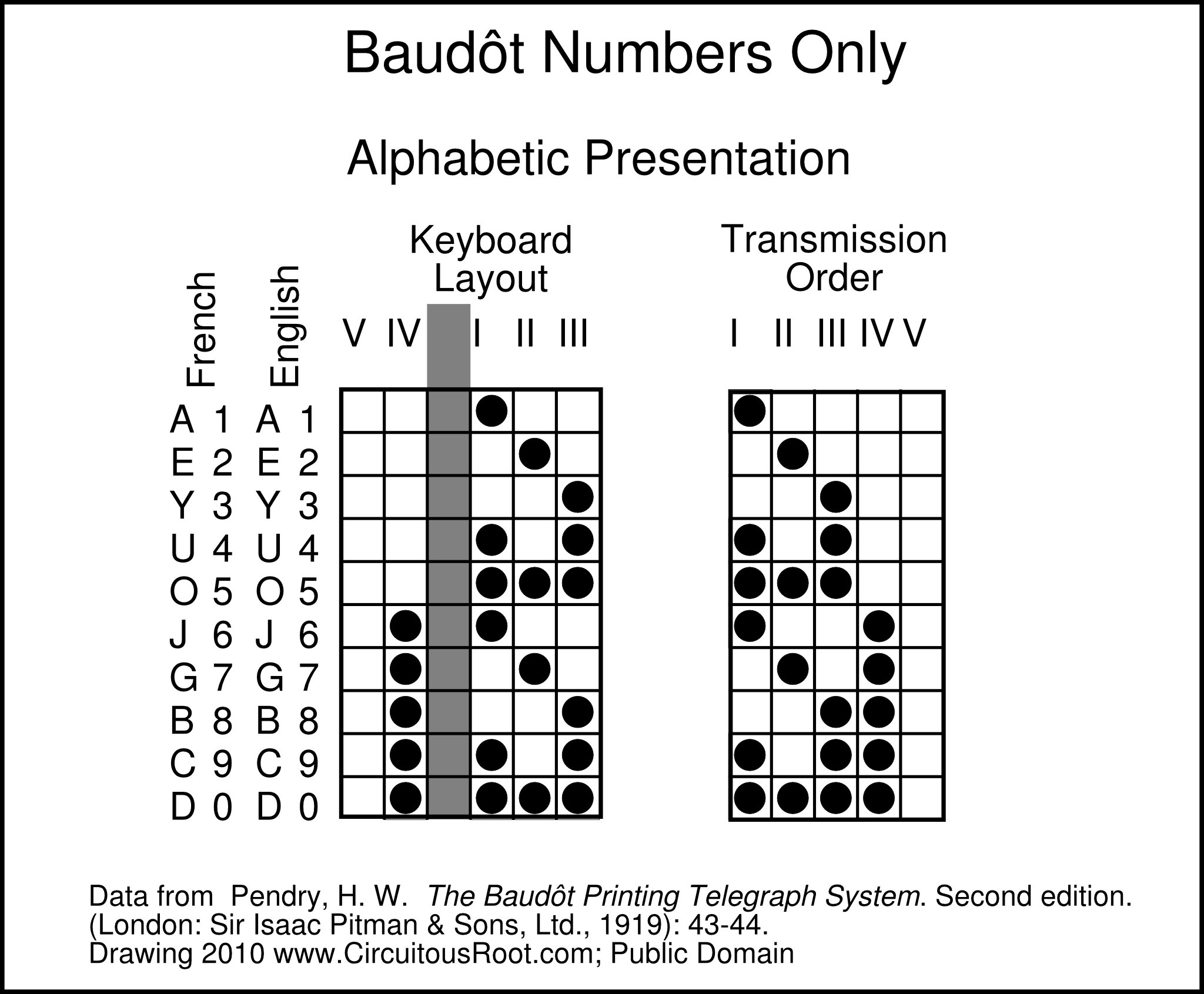 Some printing telegraph codes as products of their technologies baudt code presented alphabetically in keyboard order biocorpaavc
